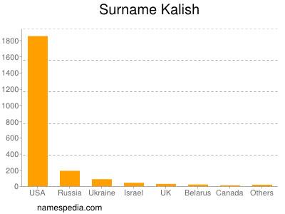 Surname Kalish