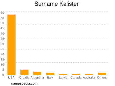 Surname Kalister
