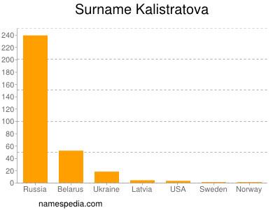Surname Kalistratova