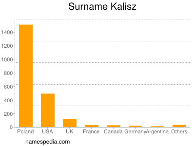 Surname Kalisz
