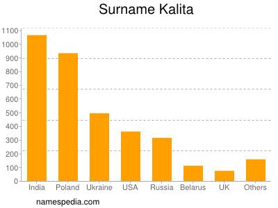 Surname Kalita