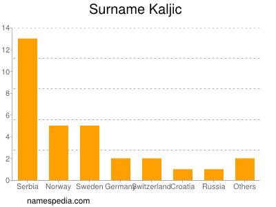 Surname Kaljic