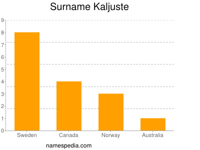 Surname Kaljuste