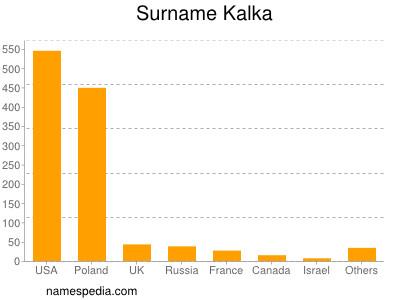 Surname Kalka