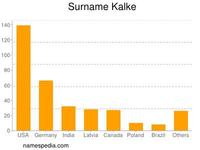 Surname Kalke