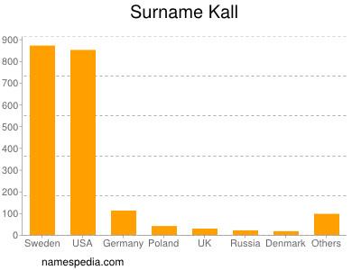 Surname Kall
