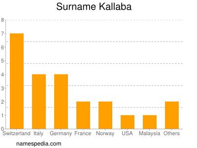 Surname Kallaba