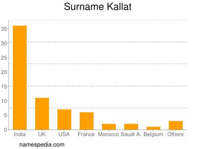 Surname Kallat