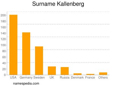 Surname Kallenberg
