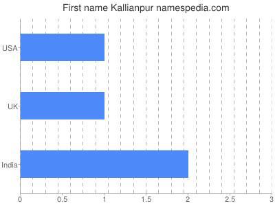 Given name Kallianpur