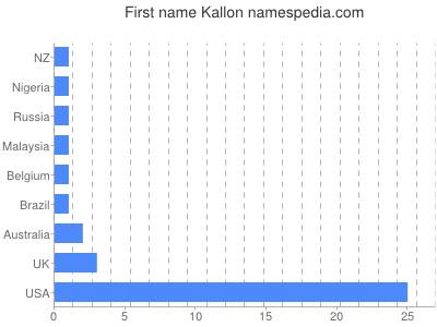 Given name Kallon