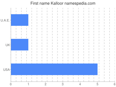 Given name Kalloor
