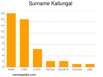 Surname Kallungal