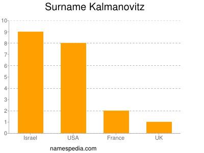 Surname Kalmanovitz