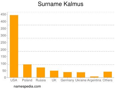 Surname Kalmus