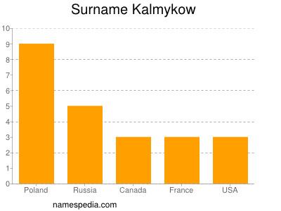 Surname Kalmykow