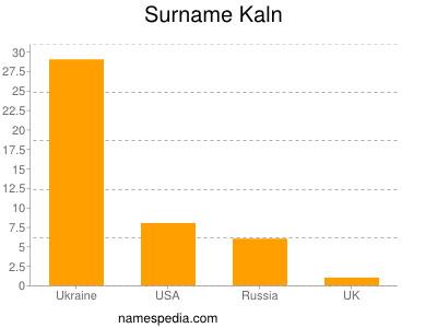 Surname Kaln