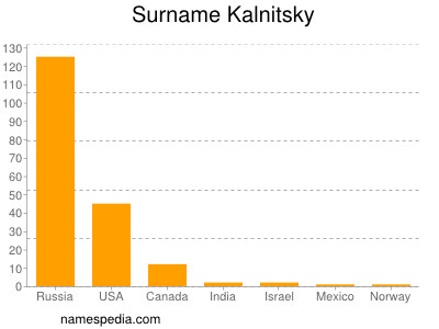 Surname Kalnitsky