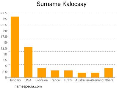 Surname Kalocsay