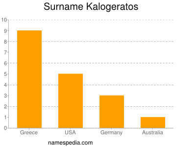 Surname Kalogeratos
