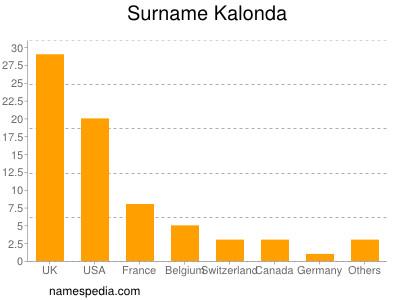 Surname Kalonda