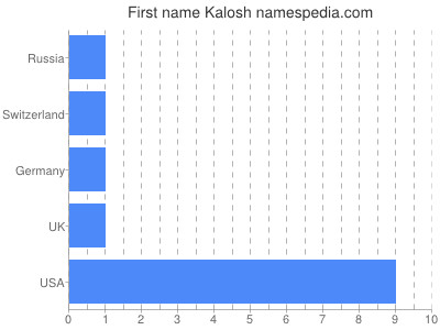 Given name Kalosh