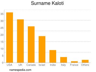 Surname Kaloti