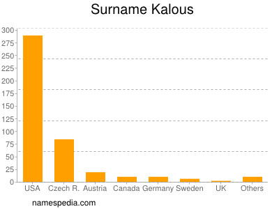 Surname Kalous