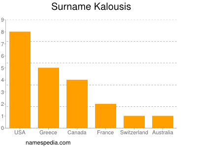 Surname Kalousis