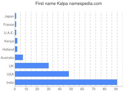 Given name Kalpa