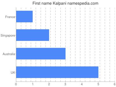 Given name Kalpani