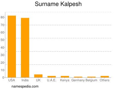 Surname Kalpesh