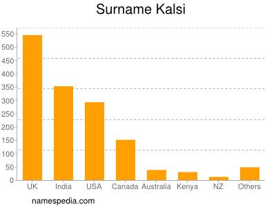 Surname Kalsi