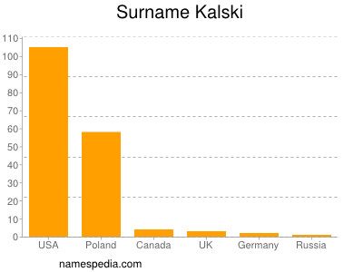 Surname Kalski