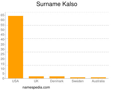 Surname Kalso