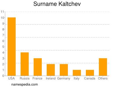 Surname Kaltchev