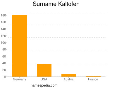 Surname Kaltofen