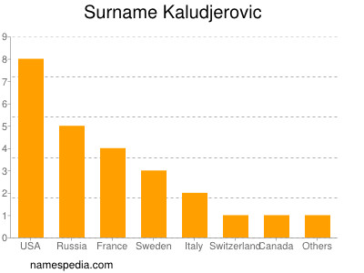 Surname Kaludjerovic