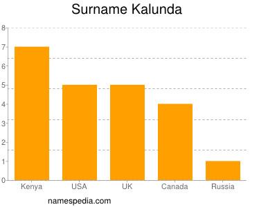 Surname Kalunda