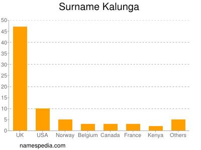 Surname Kalunga