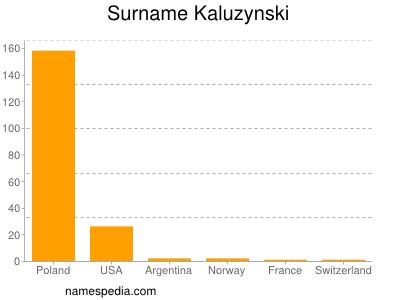 Surname Kaluzynski