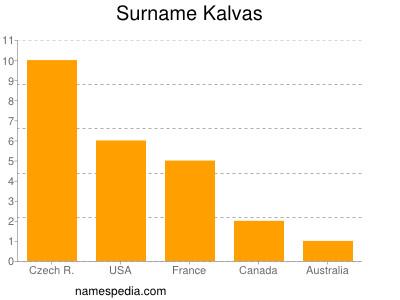 Surname Kalvas