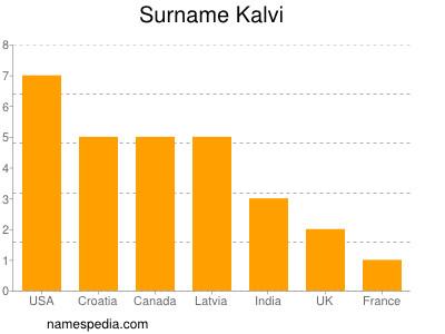 Surname Kalvi