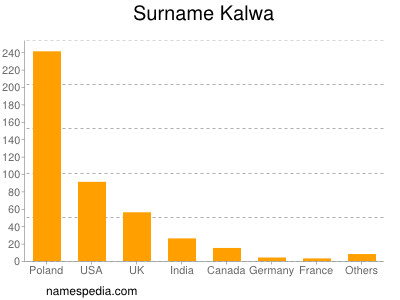 Surname Kalwa