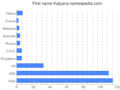 Given name Kalyana
