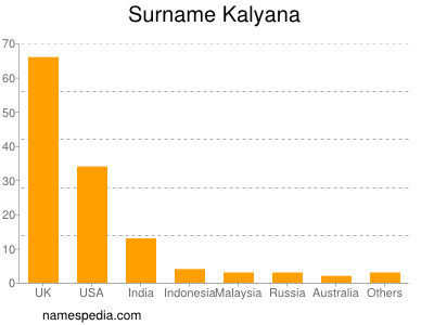 Surname Kalyana