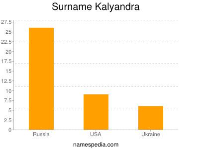 Surname Kalyandra