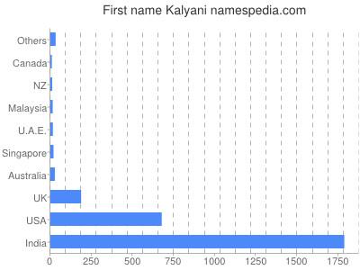 Given name Kalyani