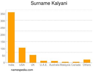 Surname Kalyani