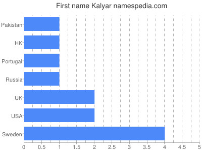 Given name Kalyar